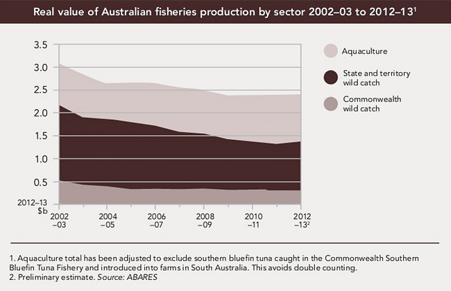 Fisheries graph