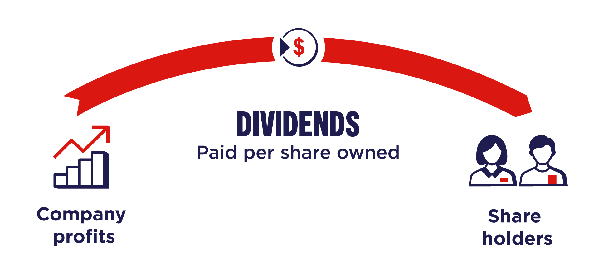 Dividends are a portion of company profits divided and paid to shareholders per share owned.