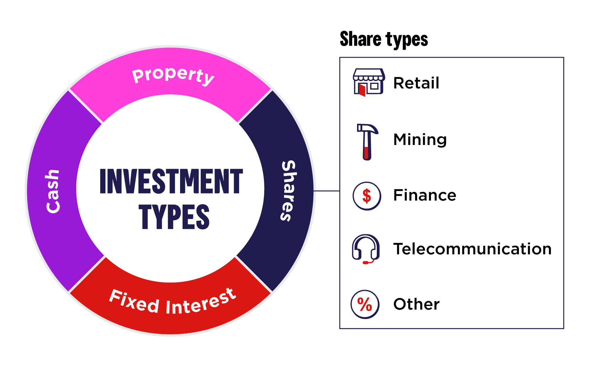 Investment types graph, highlighting share types