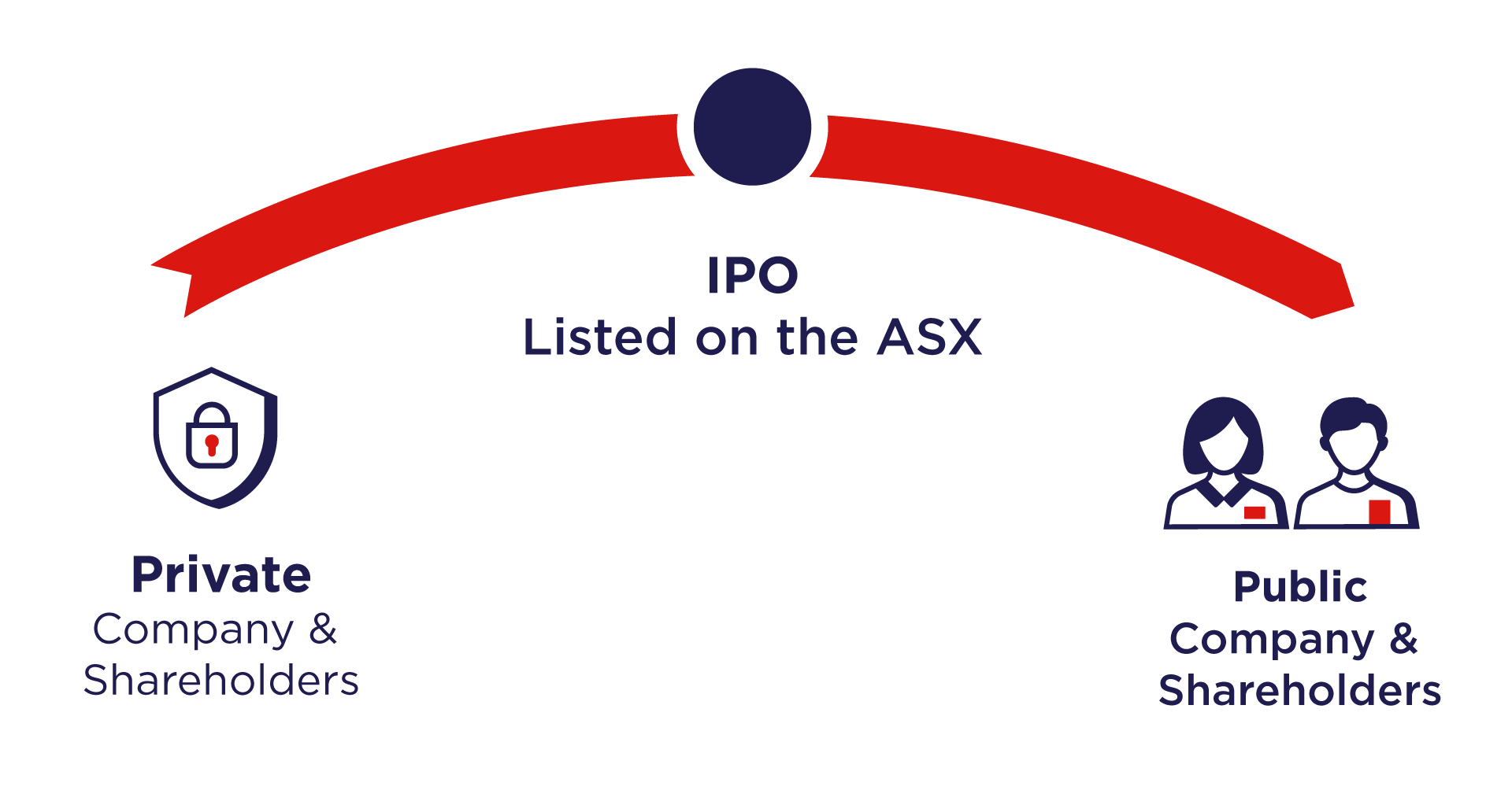 A graph highlighting how a company issues an IPO and is listed on the ASX.