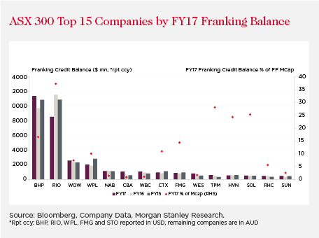 Getting frank on franking credits | Westpac