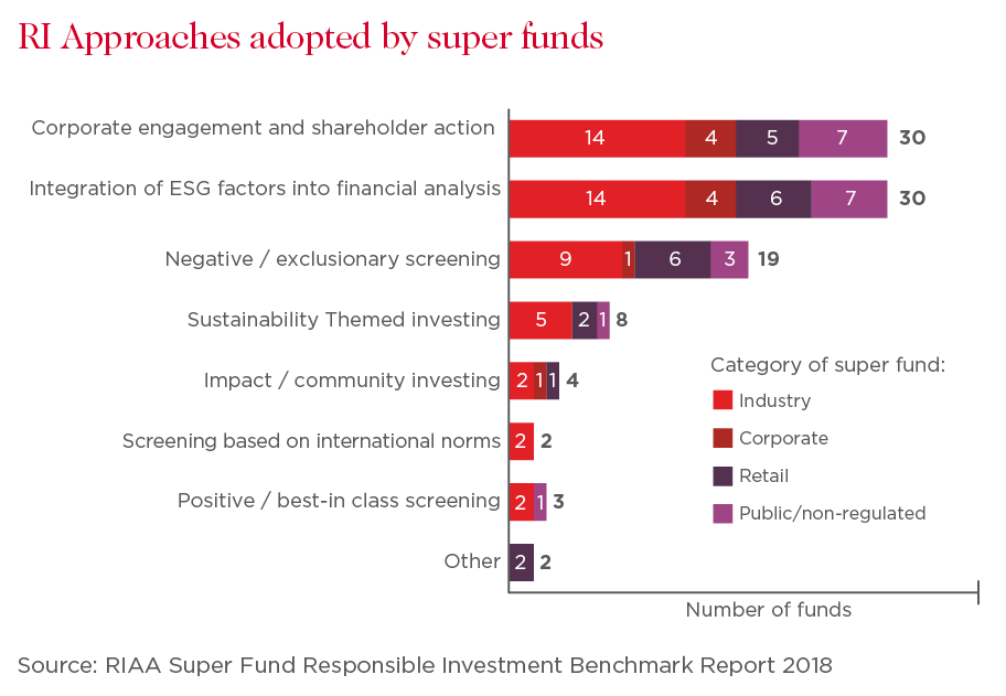 Super funds flexing muscle beyond financial returns | Westpac